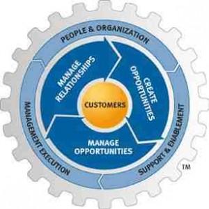 MHI Sales System
